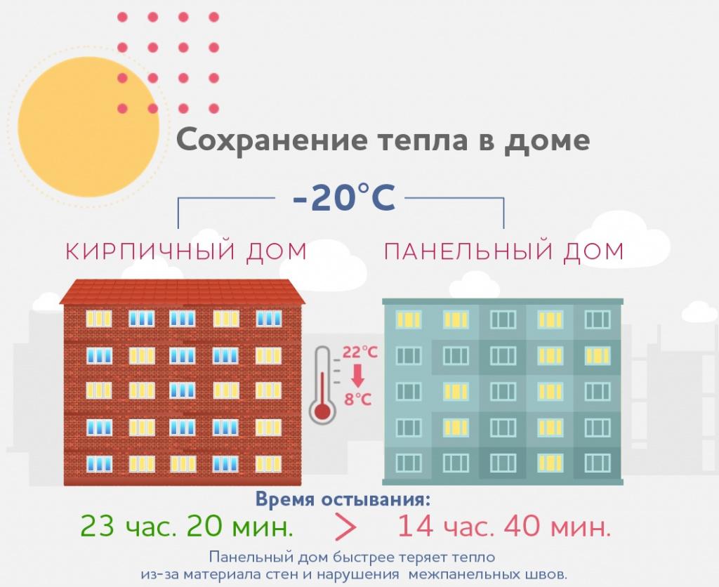 В кирпичном доме тепло сохраняется дольше благодаря материалу стен не жирный.jpg
