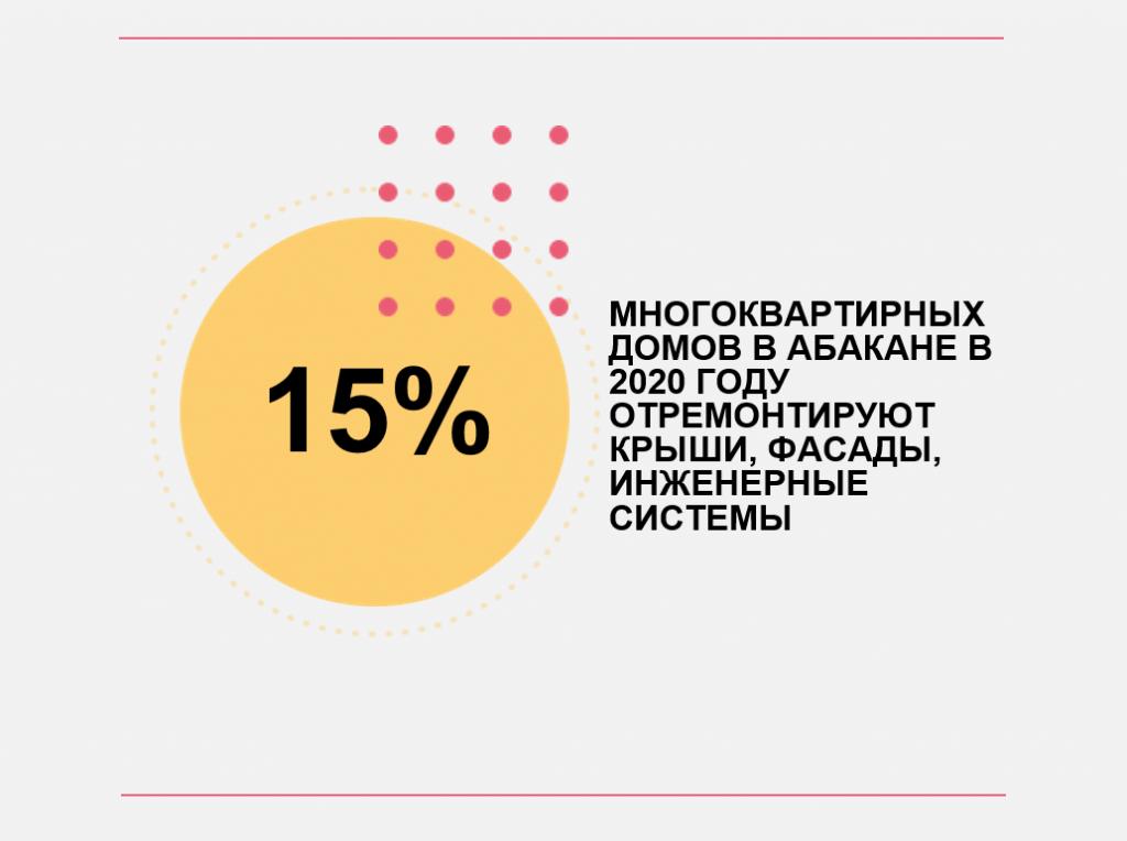 Снимок 15% домов Абакана обновят +++++++++++++++++++.PNG