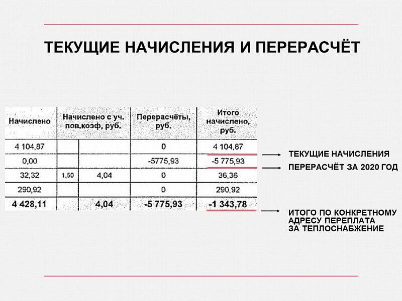 В данном случае корректировка минусовая, так как жители дома раньше платили по нормативу потребления, сейчас плата пересчитана на основании показаний общедомового прибора учета тепла