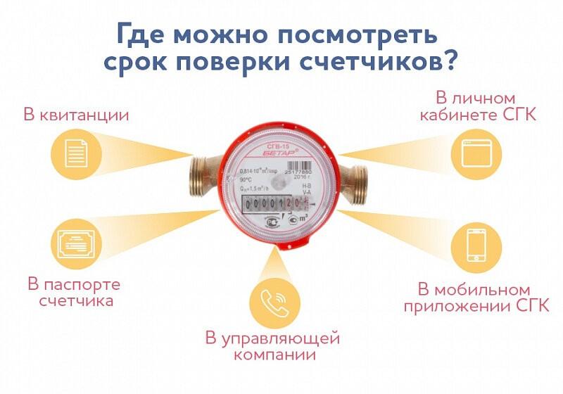 В личном кабинете и в мобильном приложении СГК есть информация только по счетчикам горячей воды