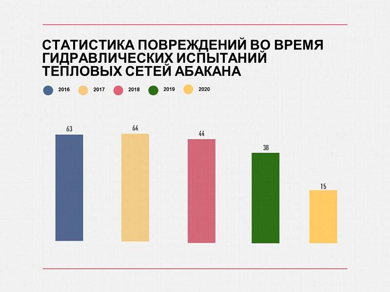 Статистика повреждаемости теплосетей в Абакане во время гидравлических испытаний в 2016–2020 годы