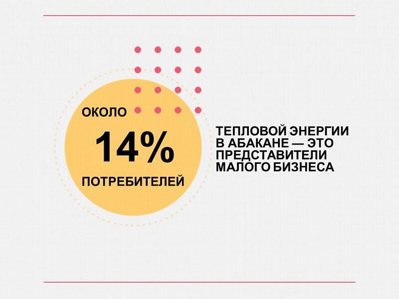 Для сравнения, в Минусинске объем малого бизнеса среди всех потребителей тепловой энергии – 8,5%. В Черногорске этот показатель еще ниже — 6,5%