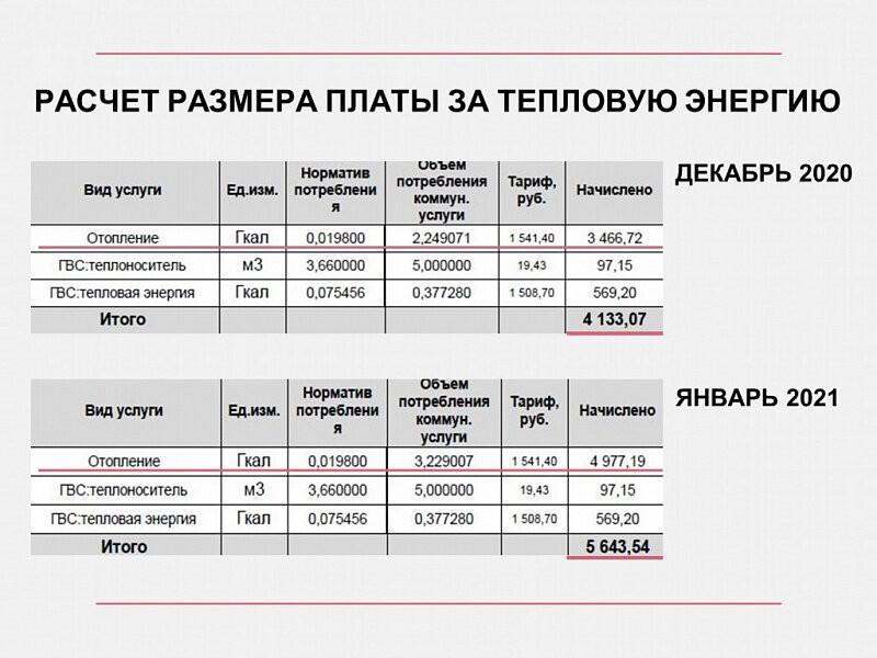 Отличие потребления гигакалорий и начислений в доме №103 на улице Кирова в Абакане в январе и декабре. Площадь квартиры 77,1 кв. метра